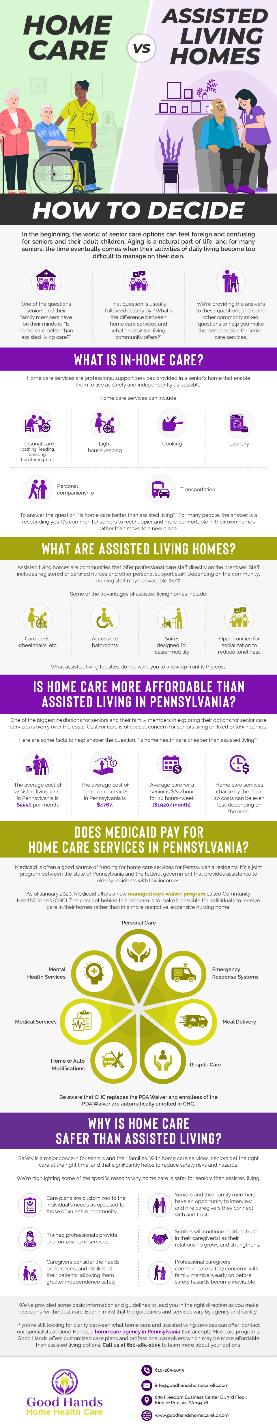 Home Care vs. Assisted Living Homes